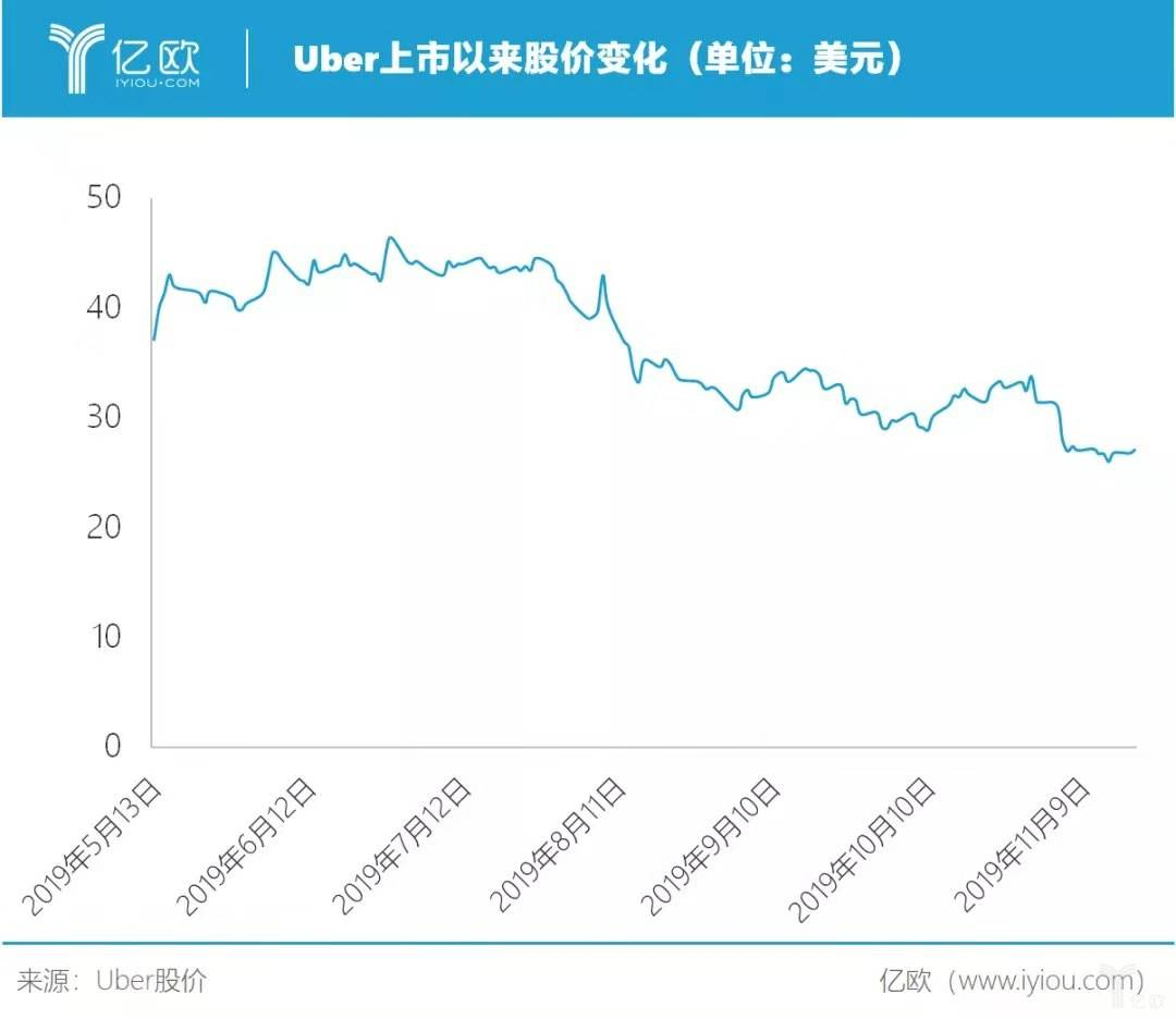 Uber上市以來股價變化