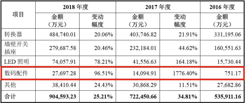 2016-2018年公牛集团各大类产品主营业务收入增长变动