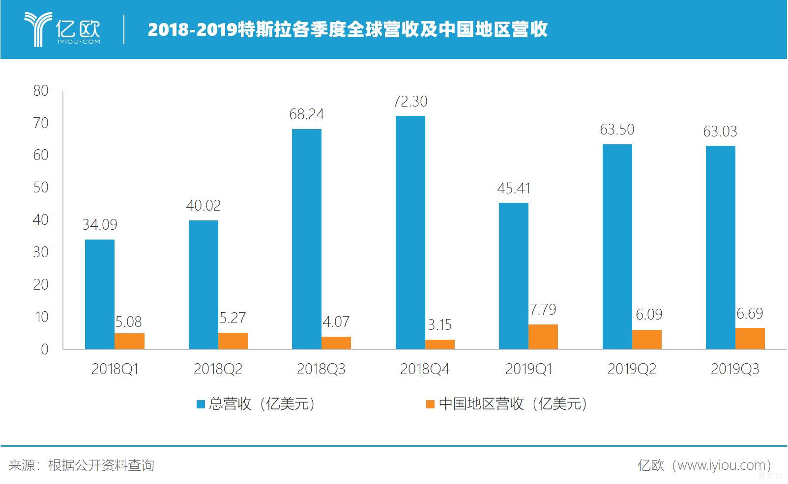 2018-2019特斯拉全球及中国地区营收