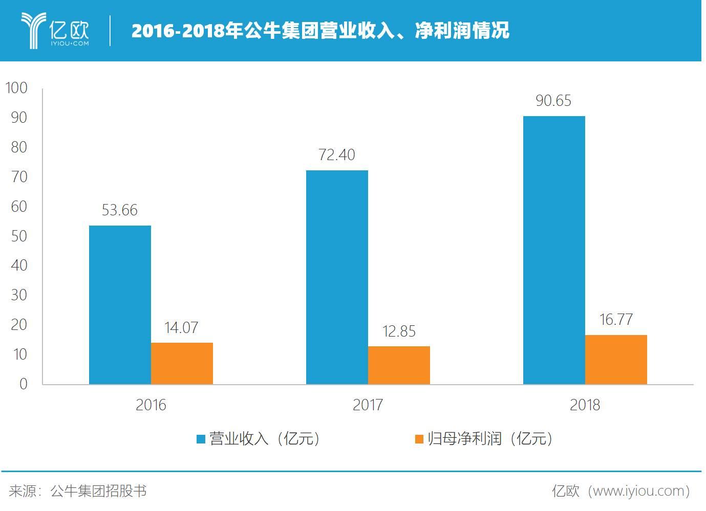 2016-2018年公牛集团营业收入、净利润情况
