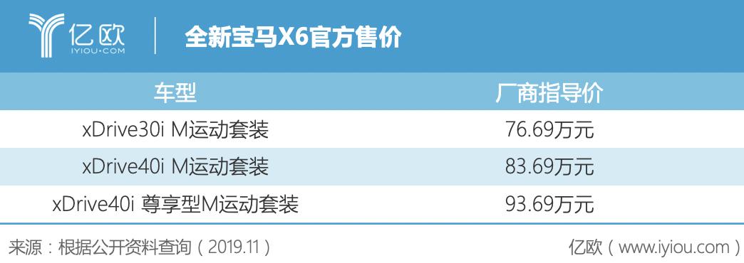 全新宝马X6官方售价