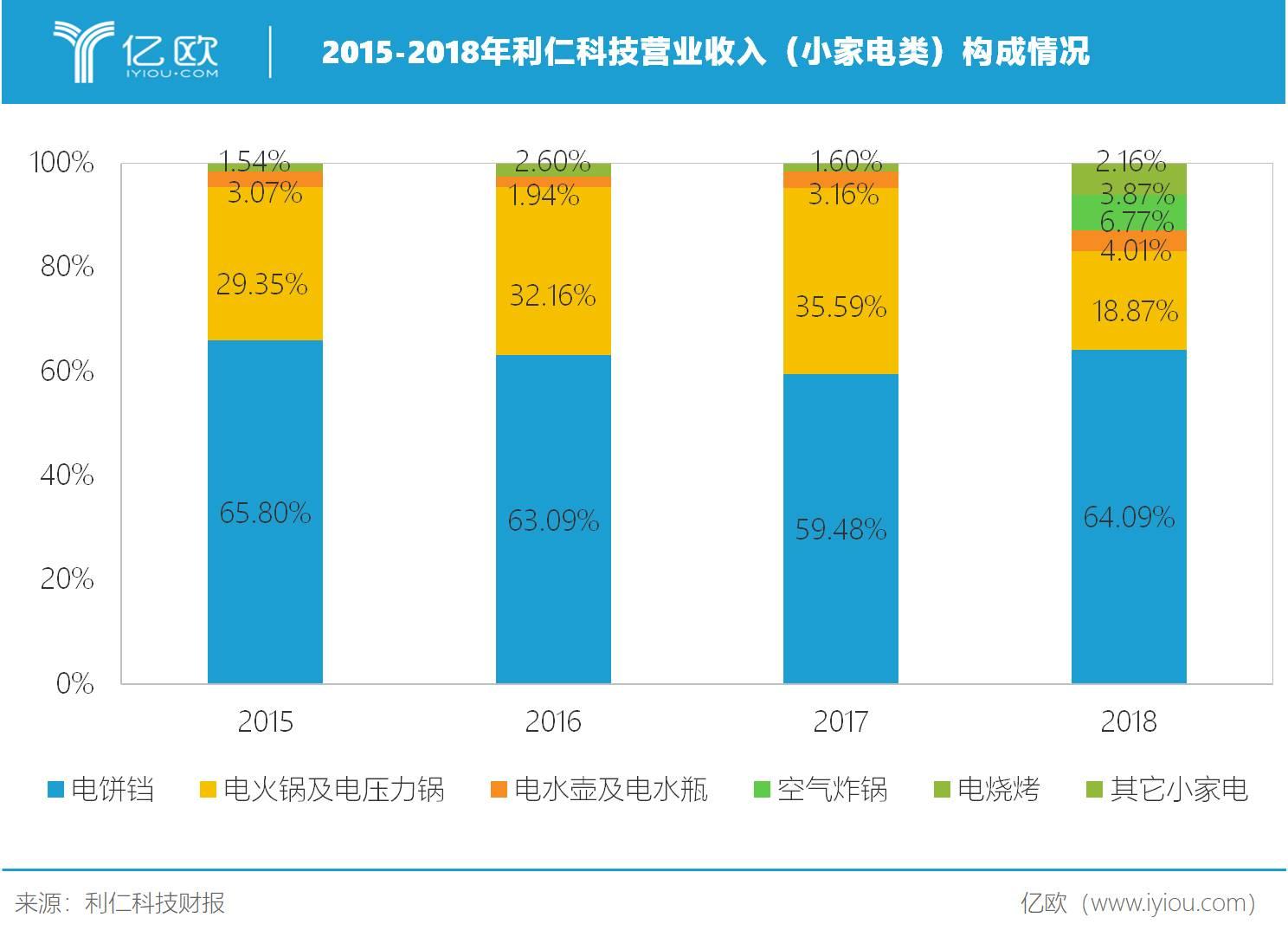 2015-2018年利仁科技营业收入(小家电类)构成情况