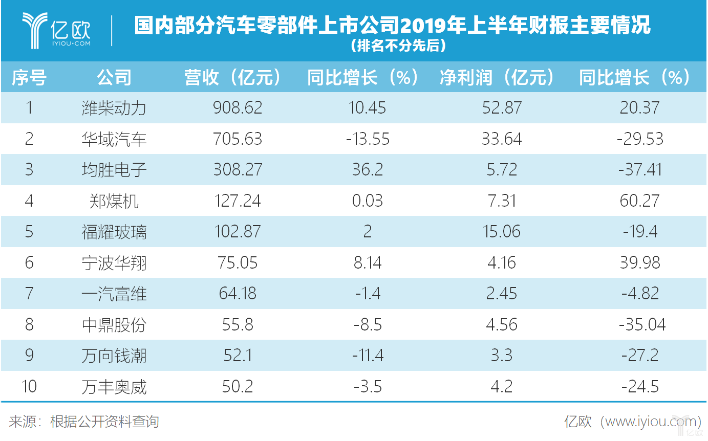 国内部分汽车零部件上市公司2019年上半年财报主要情况