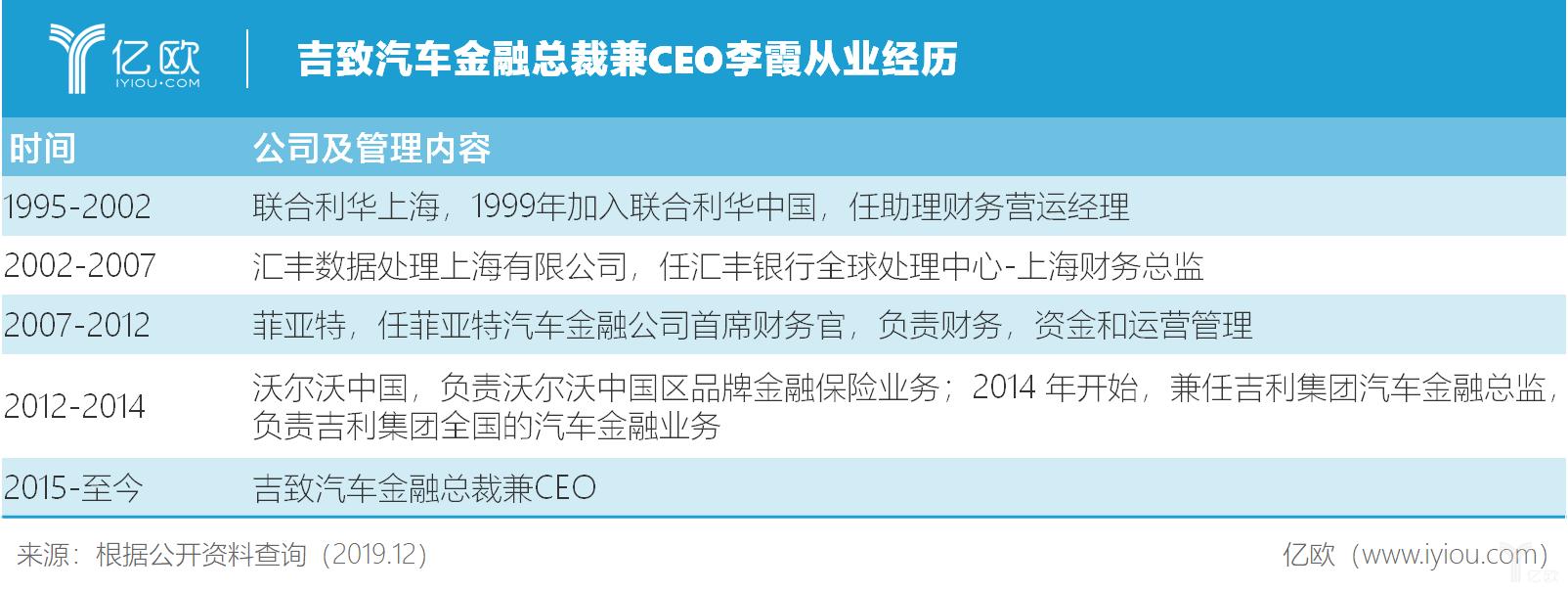 吉致汽车金融总裁兼CEO李霞从业经历