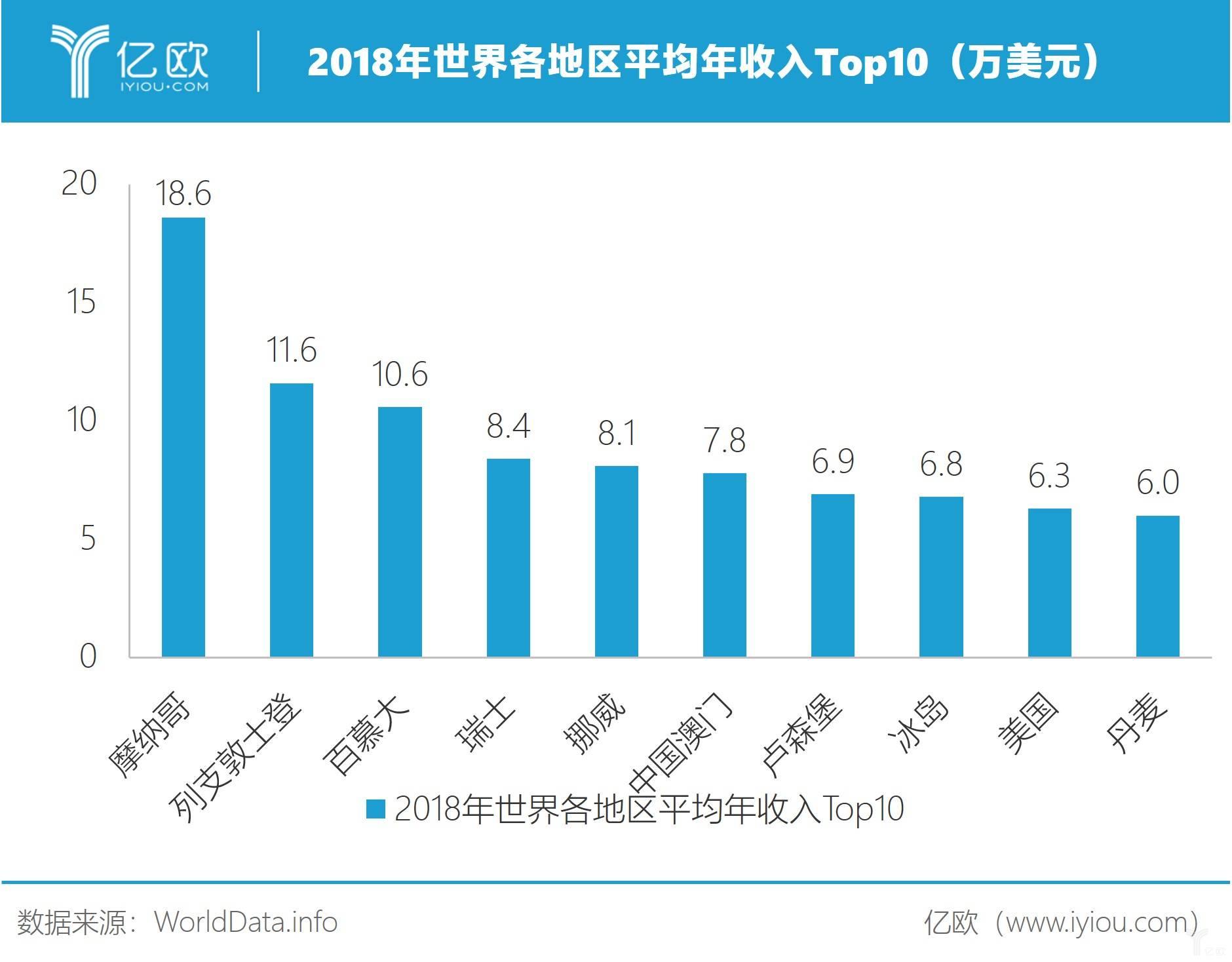 2018年世界各地区平均年收入Top10
