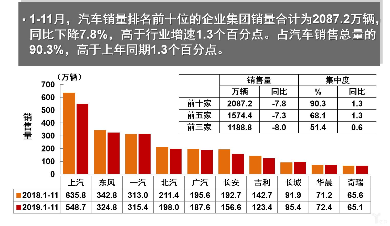1-11月中国市场销量前十名的汽车企业