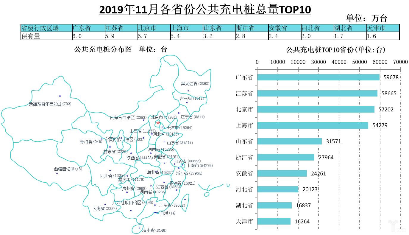 2019年11月各省份公共充电桩总量TOP10