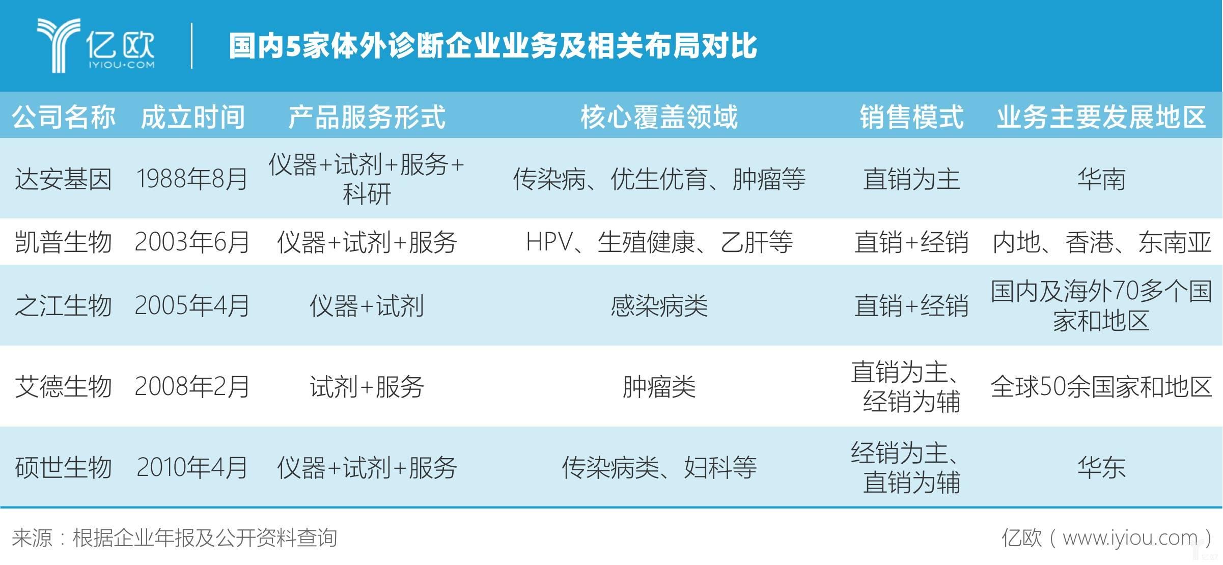国内5家体外诊断企业对比