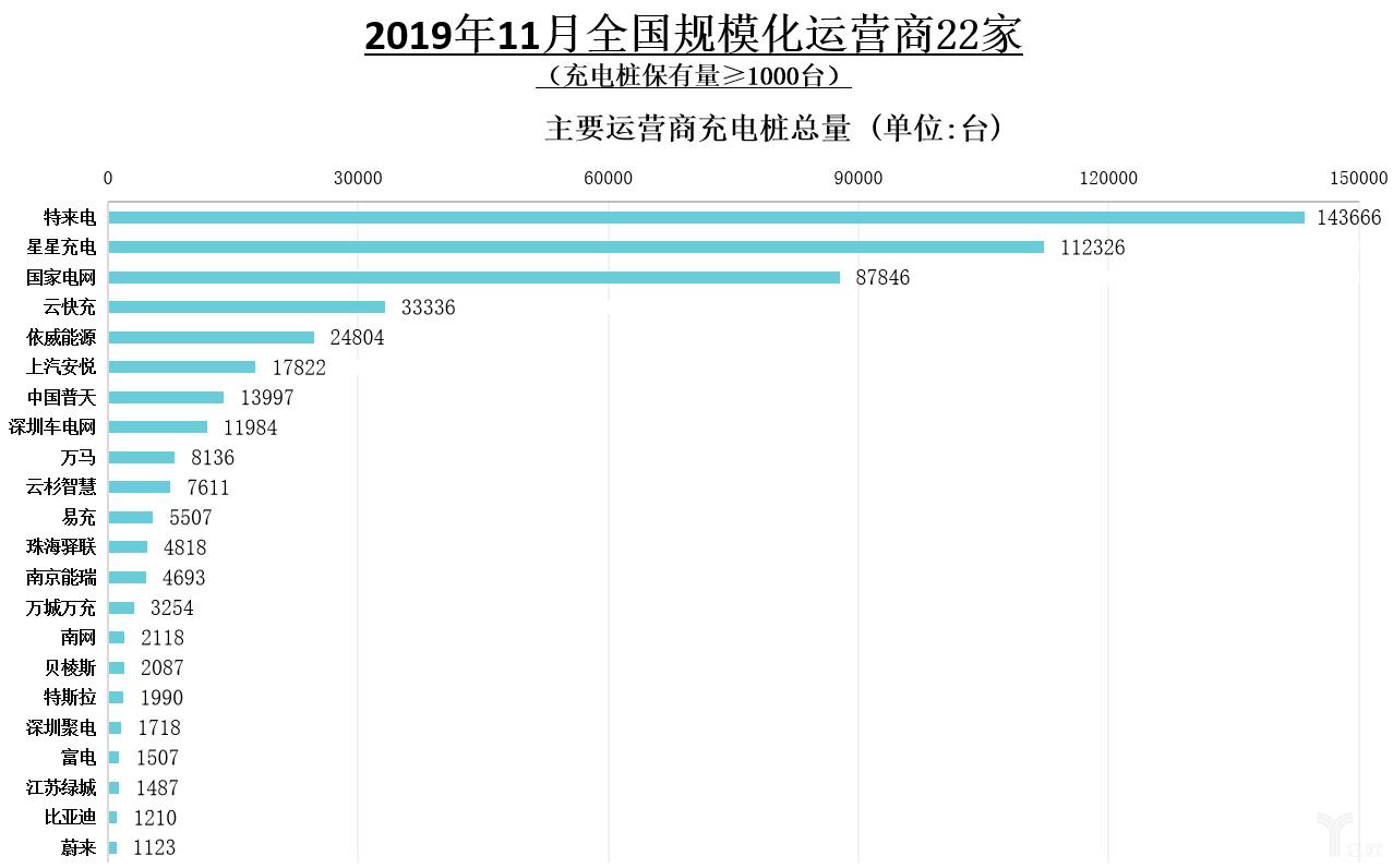2019年11月全国规模化运营商