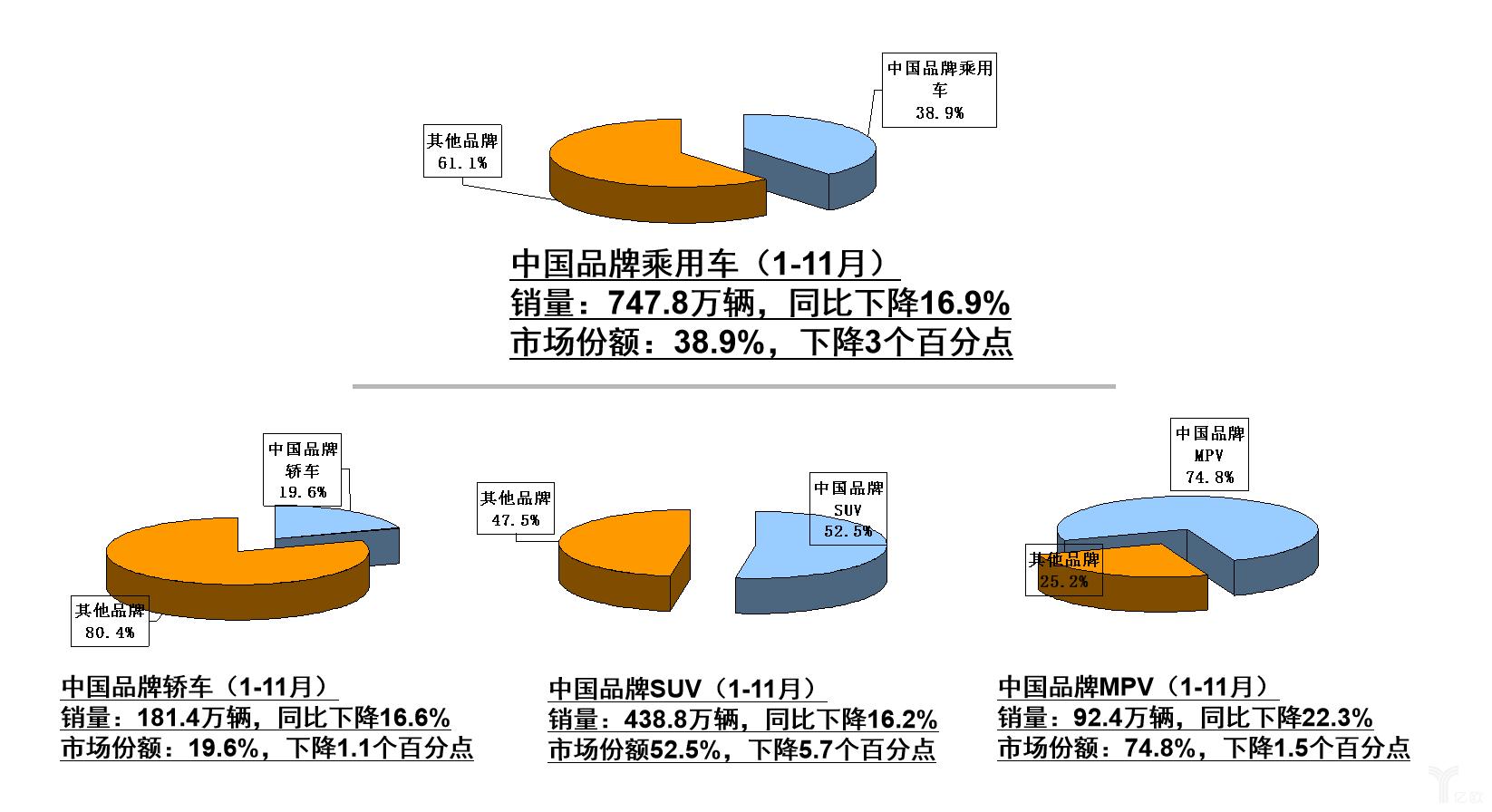 1-11月中国品牌乘用车销量与市场份额统计