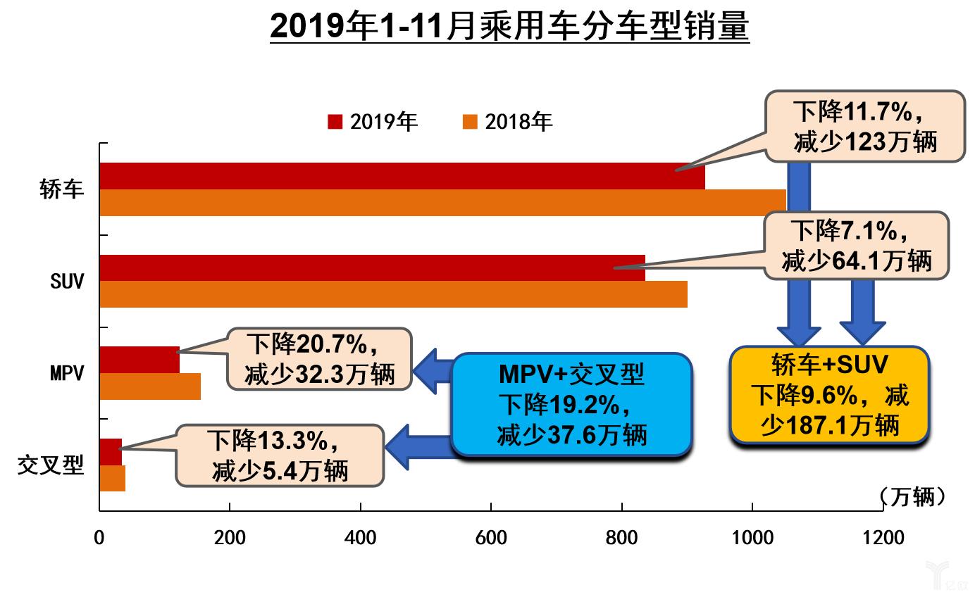 2019年1-11月乘用车分车型销量