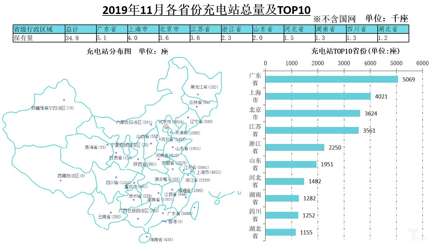 2019年11月各省份充电站总量及TOP10