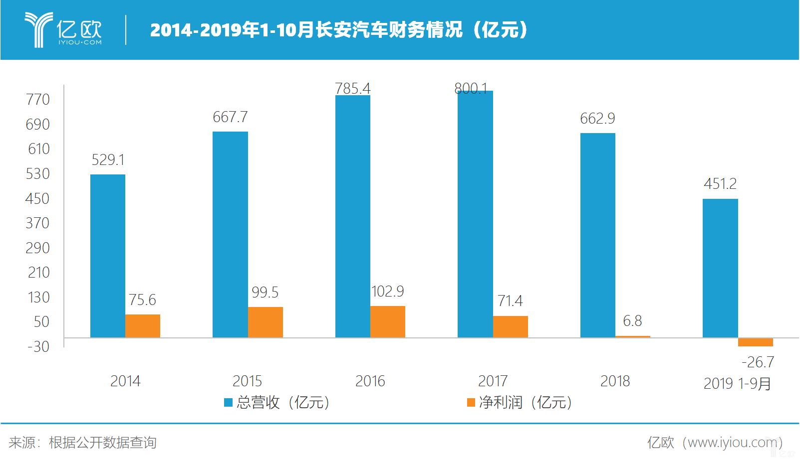 2014-2019年长安汽车财务情况