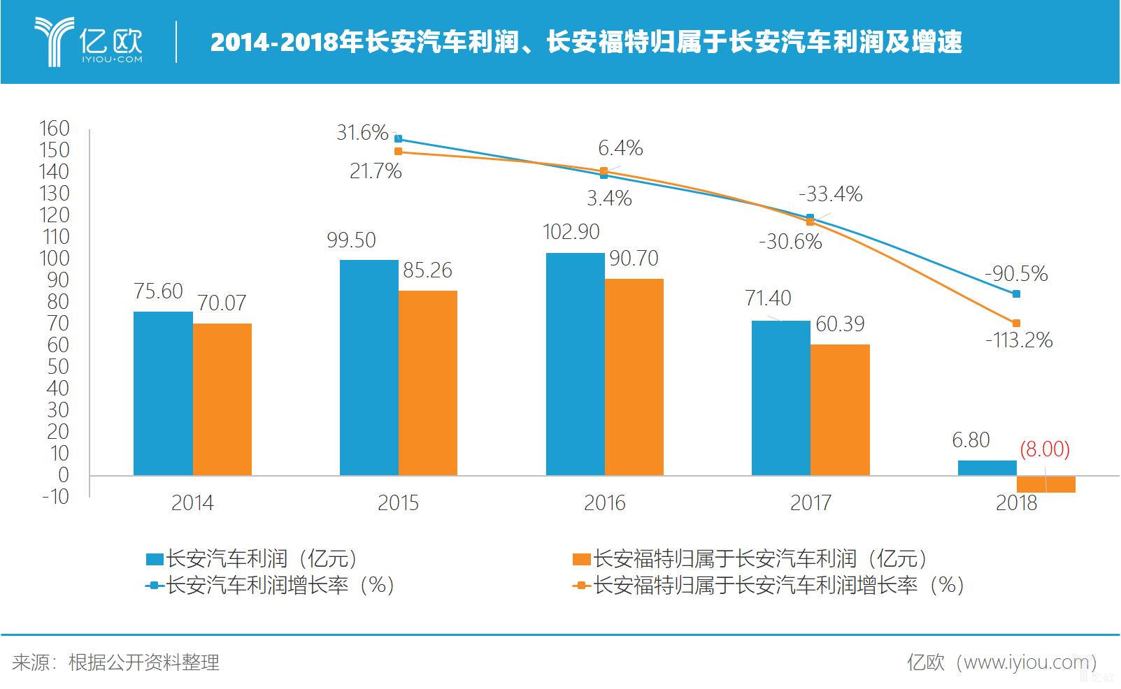 2014-2018年长安汽车利润及长安福特归属于长安汽车的利润及增速