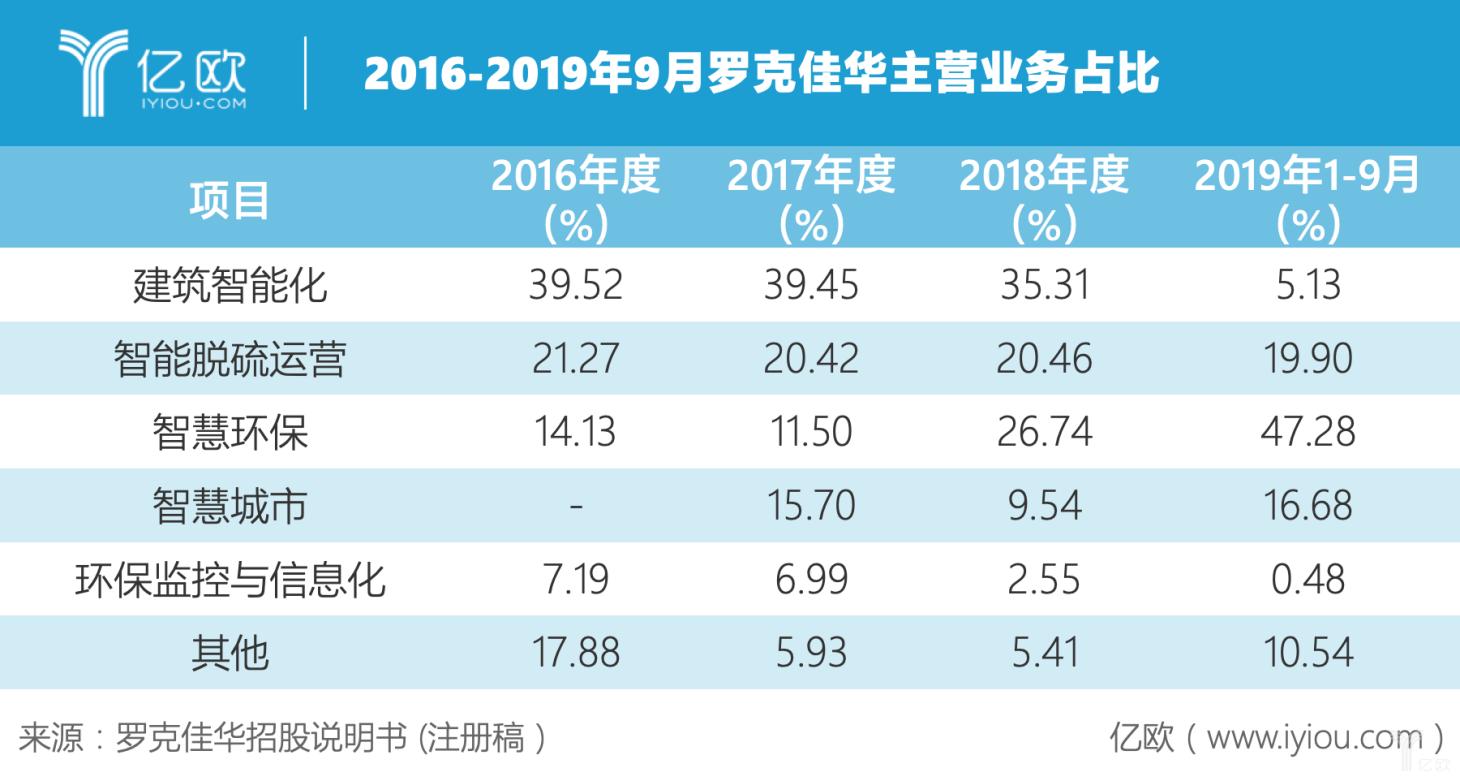 2016-2019年9月罗克佳华主营业务占比