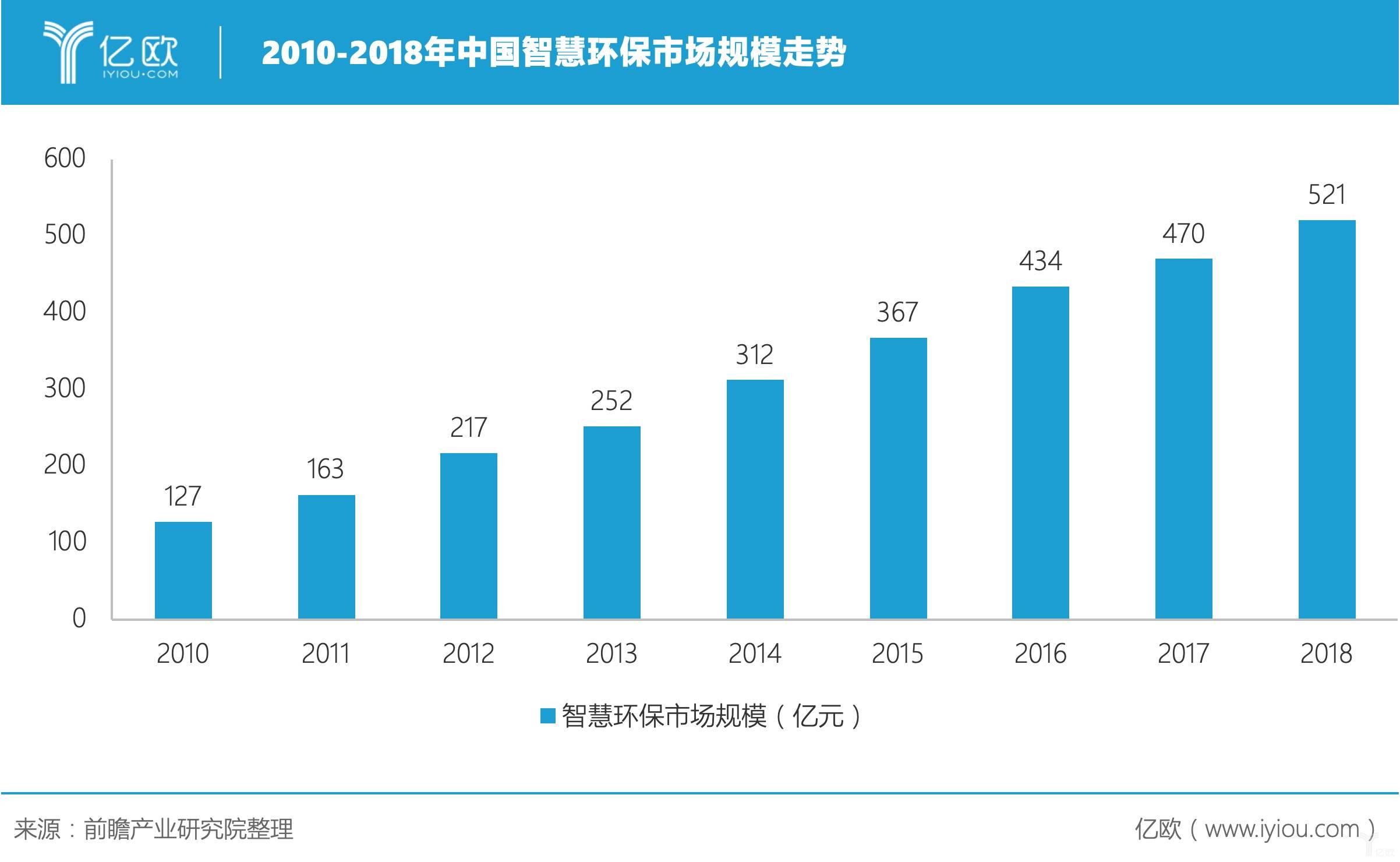 2010-2018年中国智慧环保市场规模走势