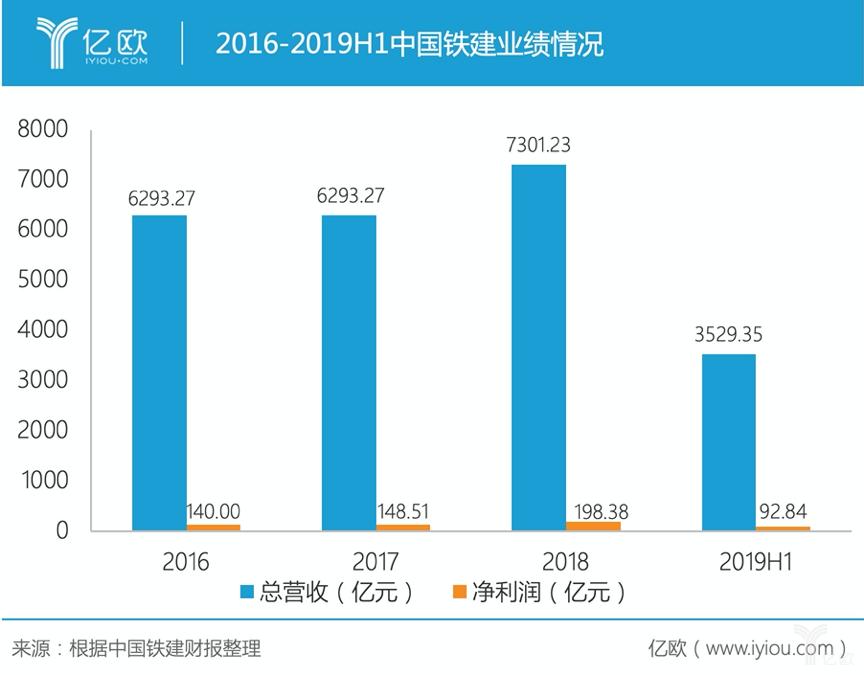 2016-2019H1中国铁建业绩情况