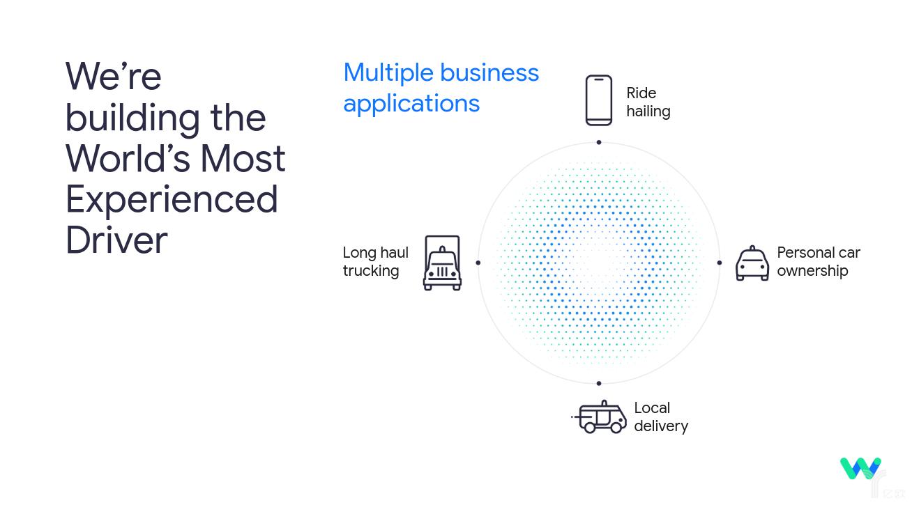 Waymo未来的四项业务