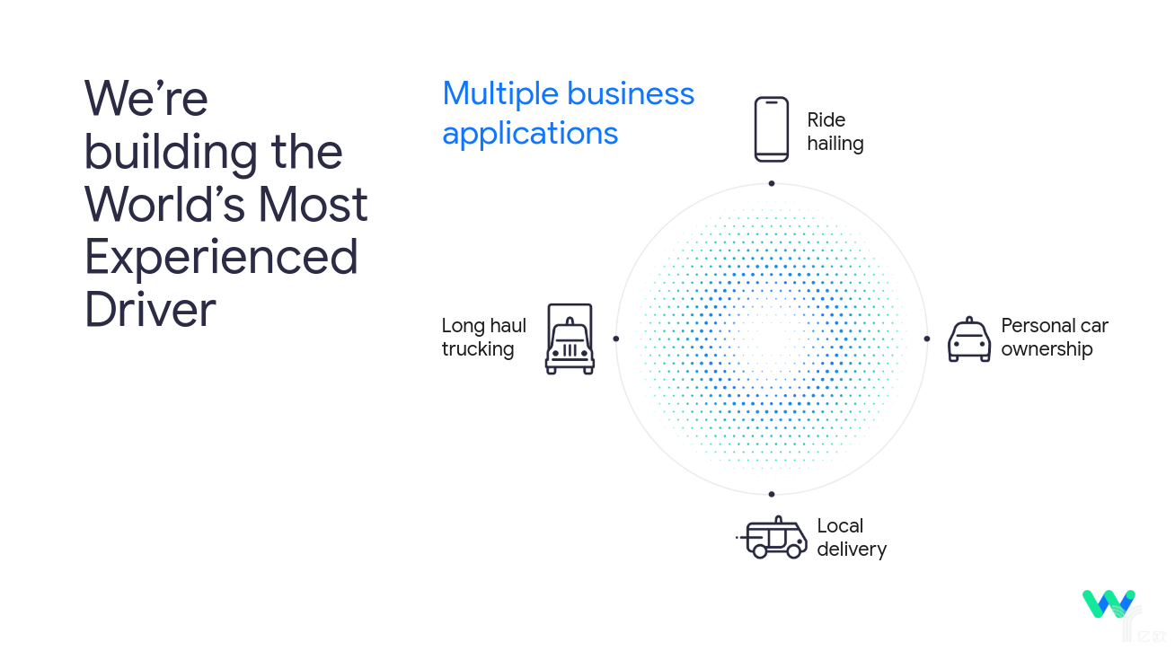 Waymo未來的四項業務