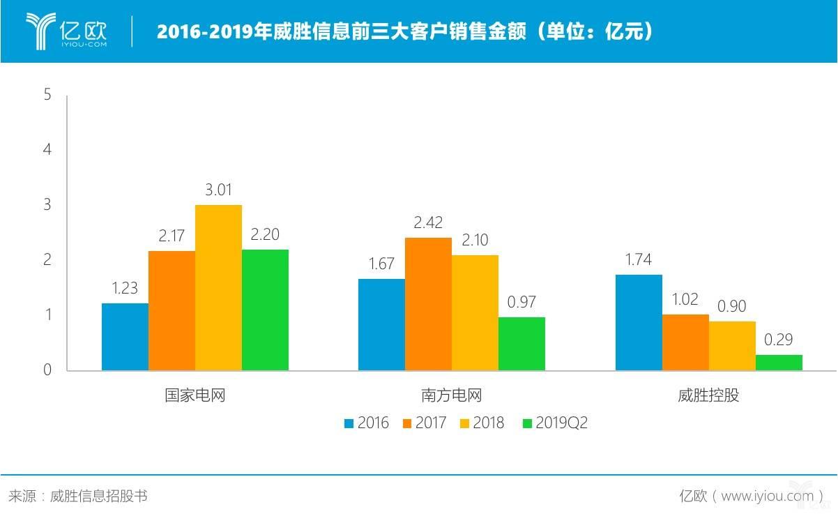 2016-2019年威胜信息前三大客户销售金额