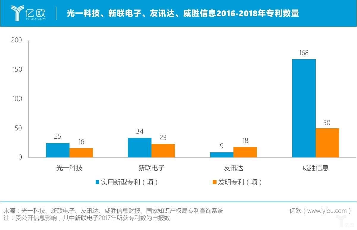 光一科技、新联电子、友讯达、威胜信息2016-2018年专利数量
