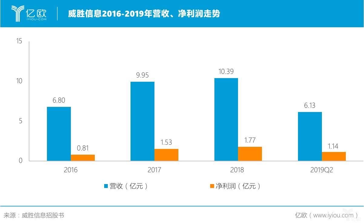 威胜信息2016-2019年营收、净利润走势