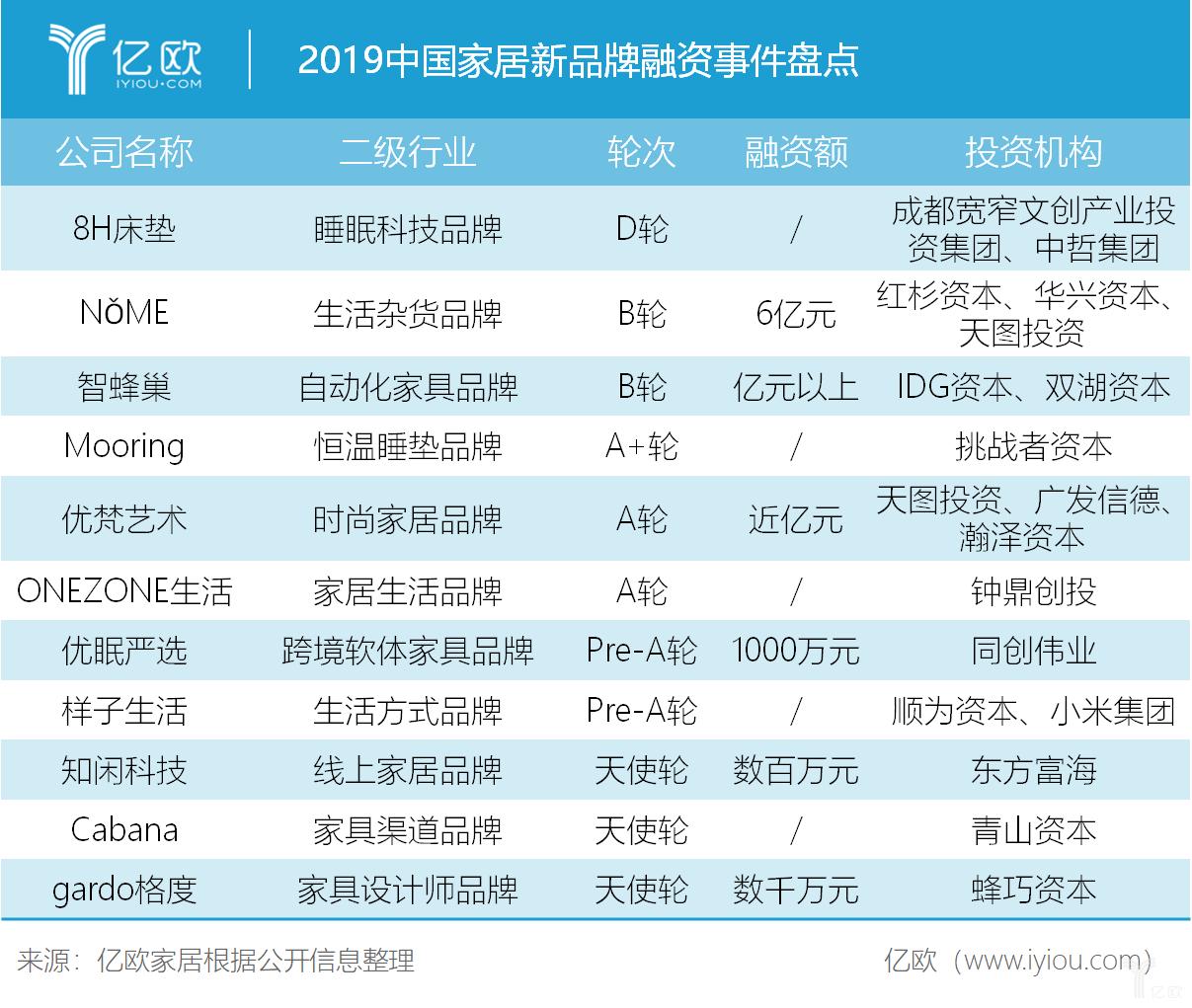 2019中国家居新品牌融资事件盘点.png