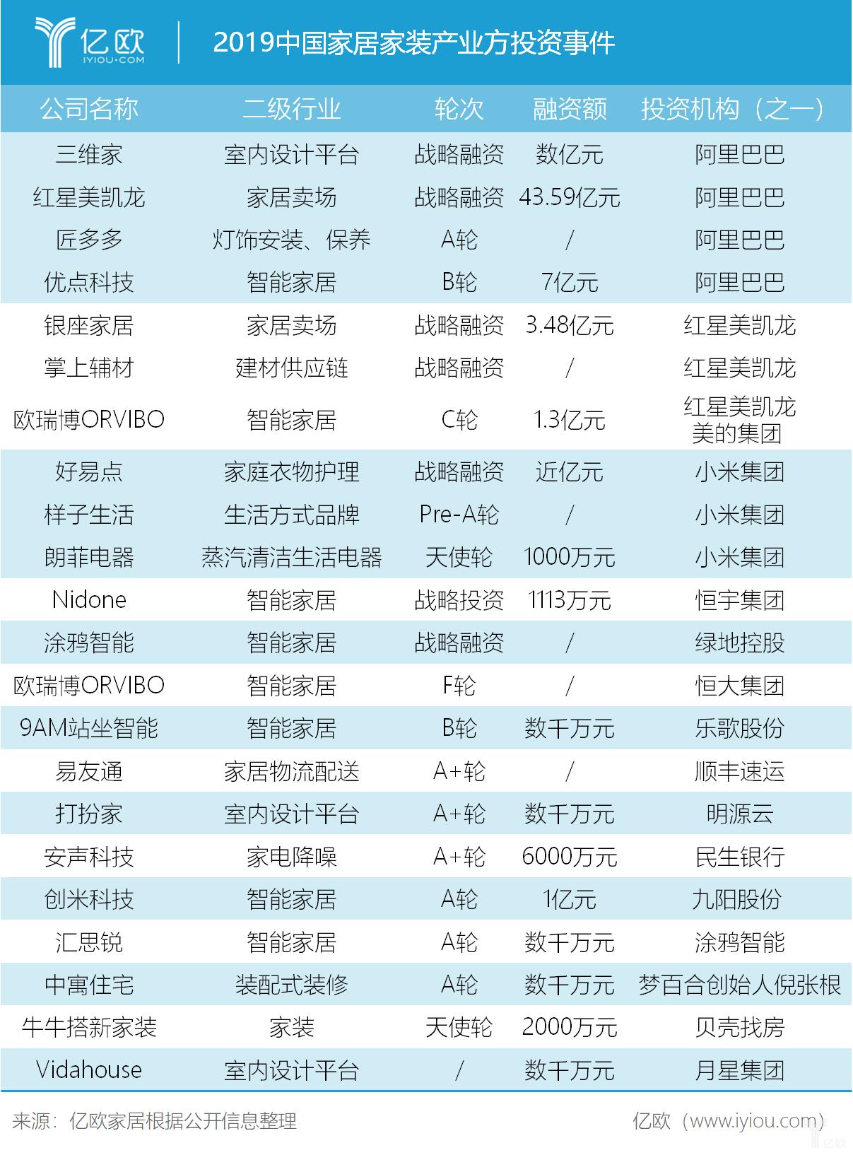 2019中国家居家装产业方投资事件.png