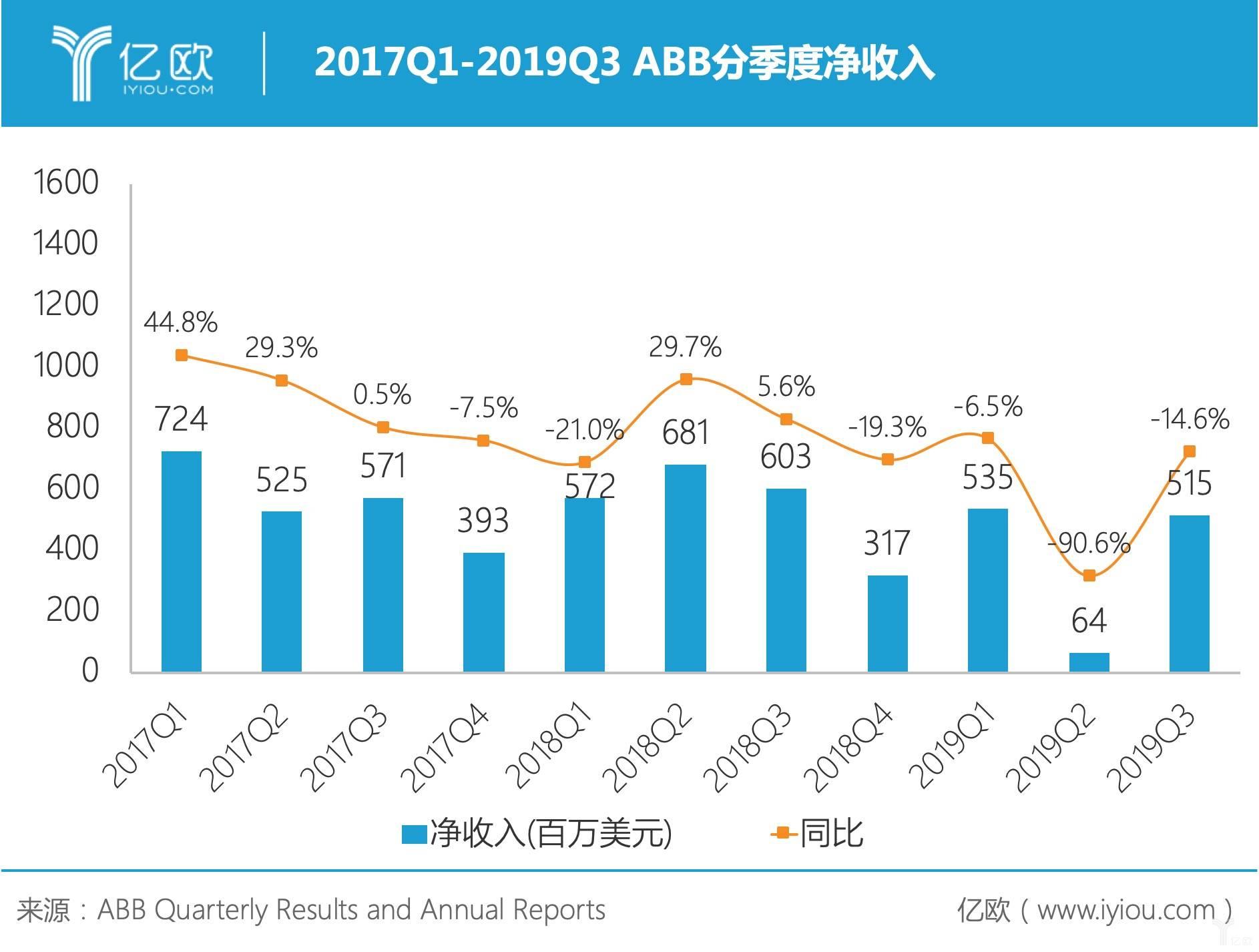 2017Q1-2019Q3 ABB分季度净收入