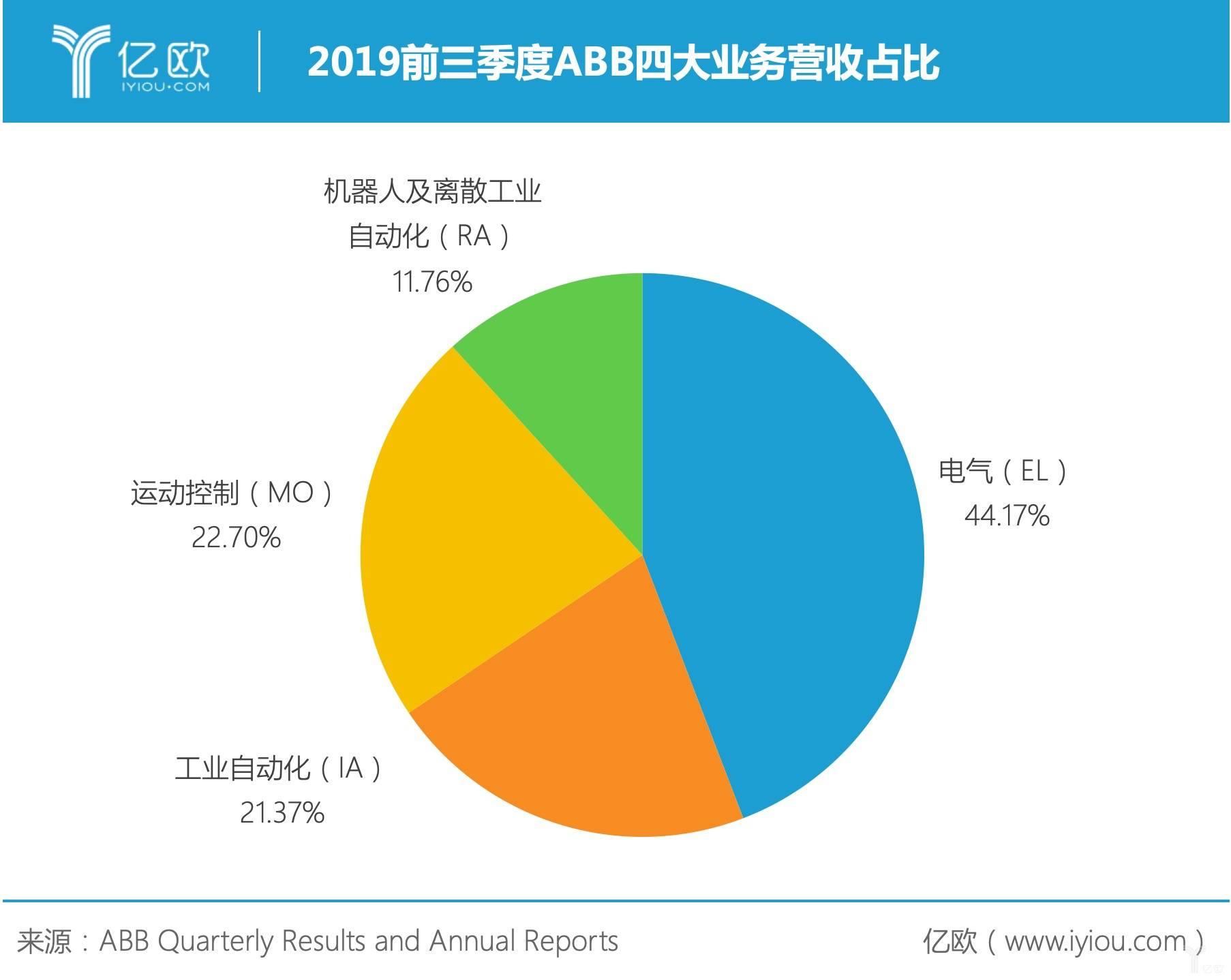 2019前三季度ABB四大业务营收占比