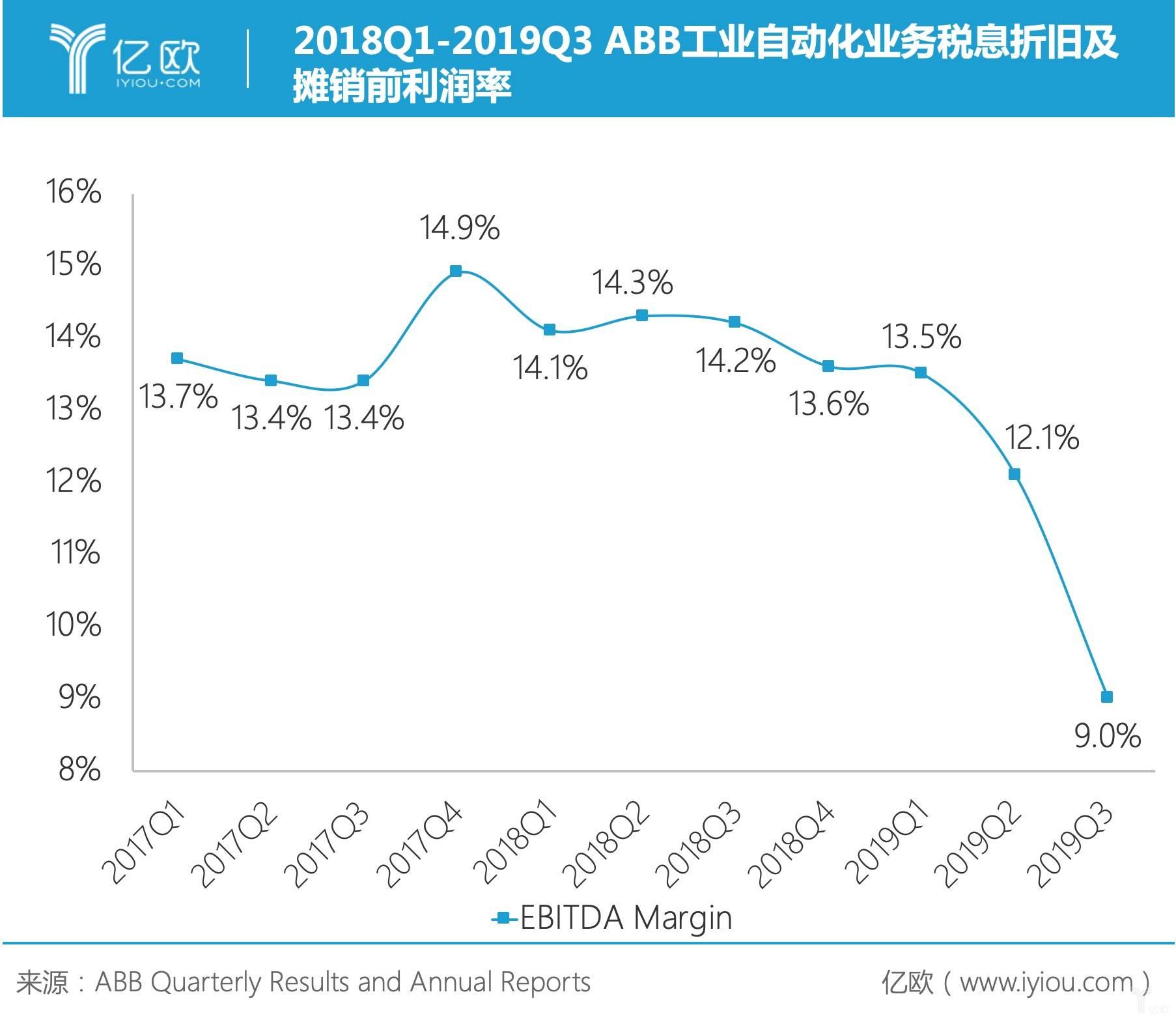 2018Q1-2019Q3 ABB工业自动化业务税息折旧及摊销前利润率