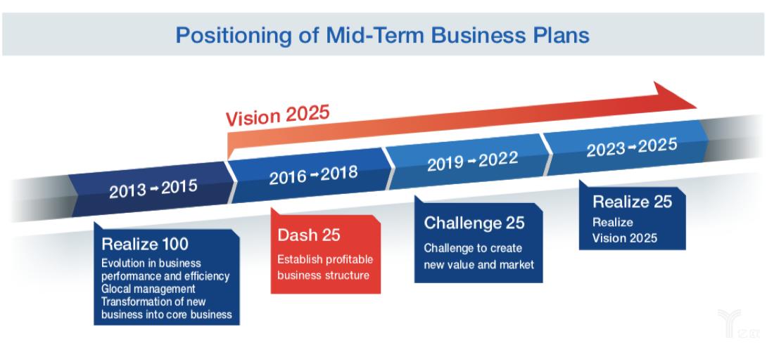 2025年长期商业计划愿景