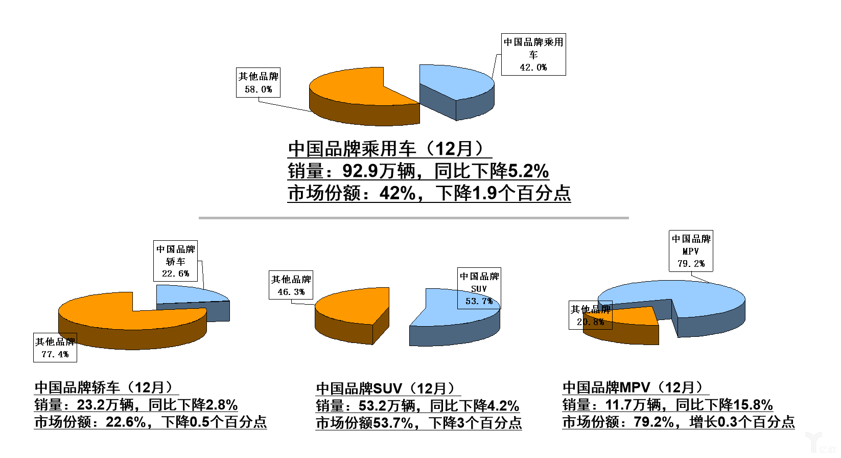 12月中国品牌乘用车销量与市场份额统计