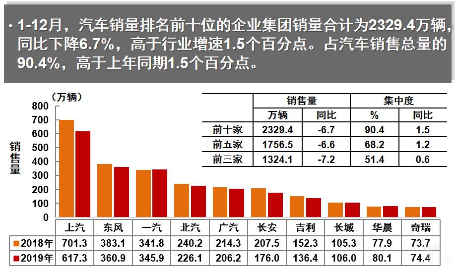 1-12月中国市场销量前十名的汽车企业