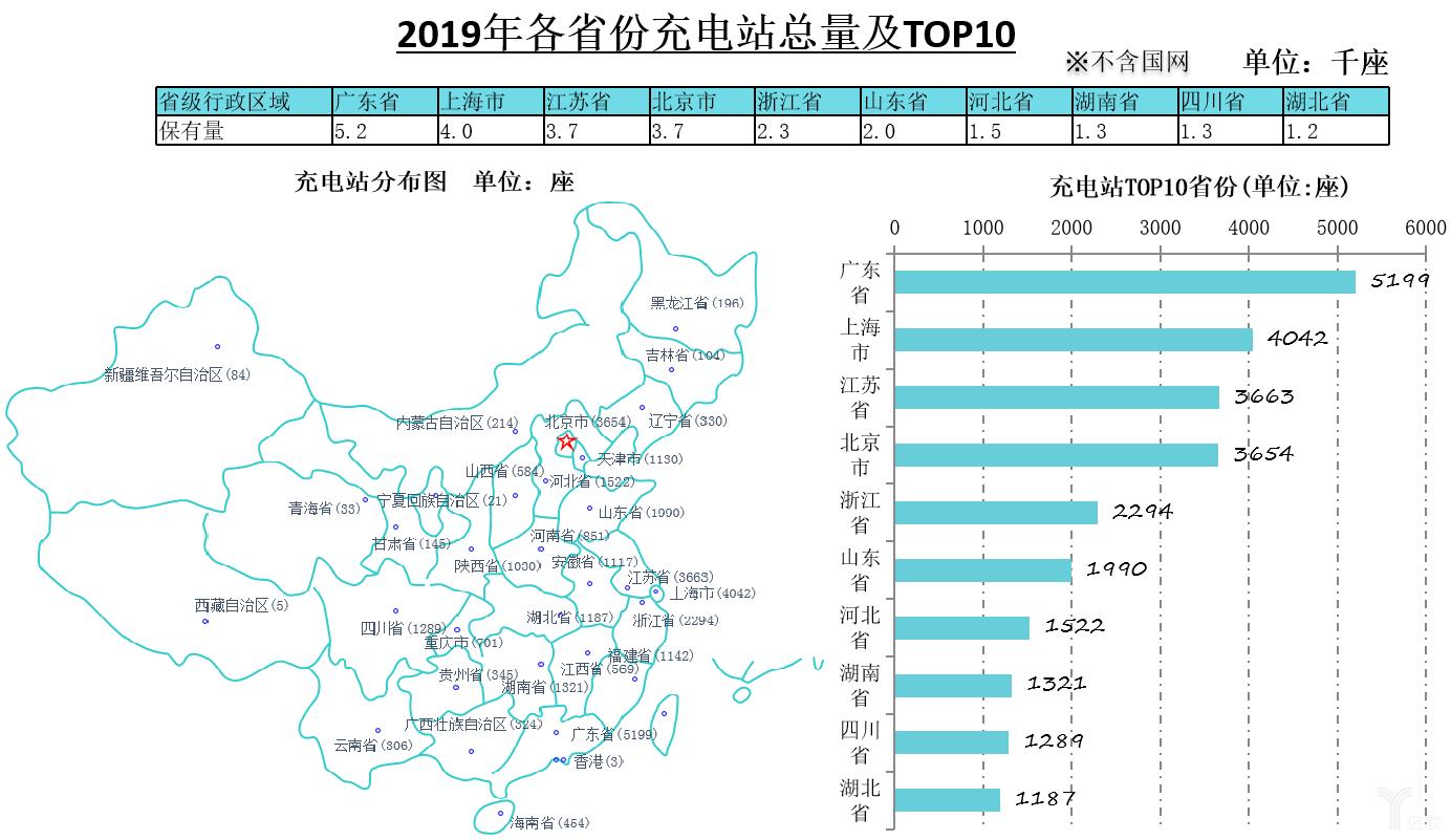 2019年各省份充电站总量及TOP10