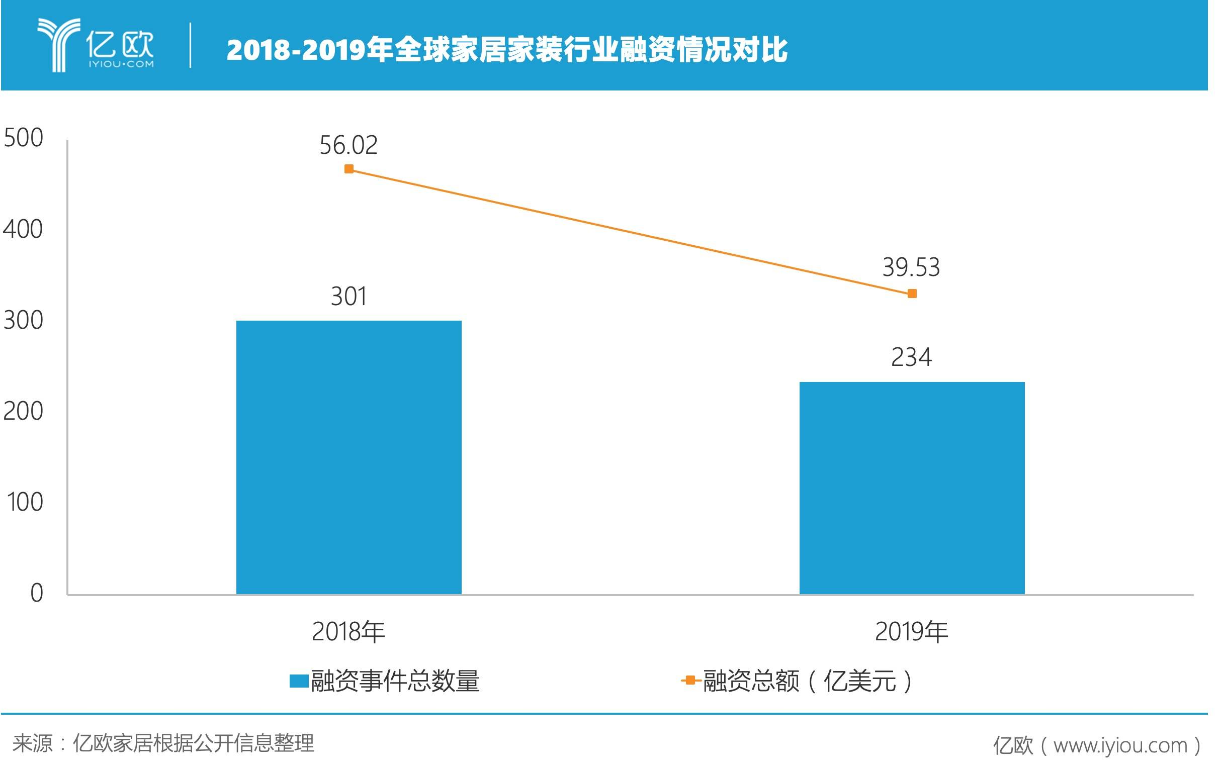 2018-2019年全球家居家装行业融资情况对比