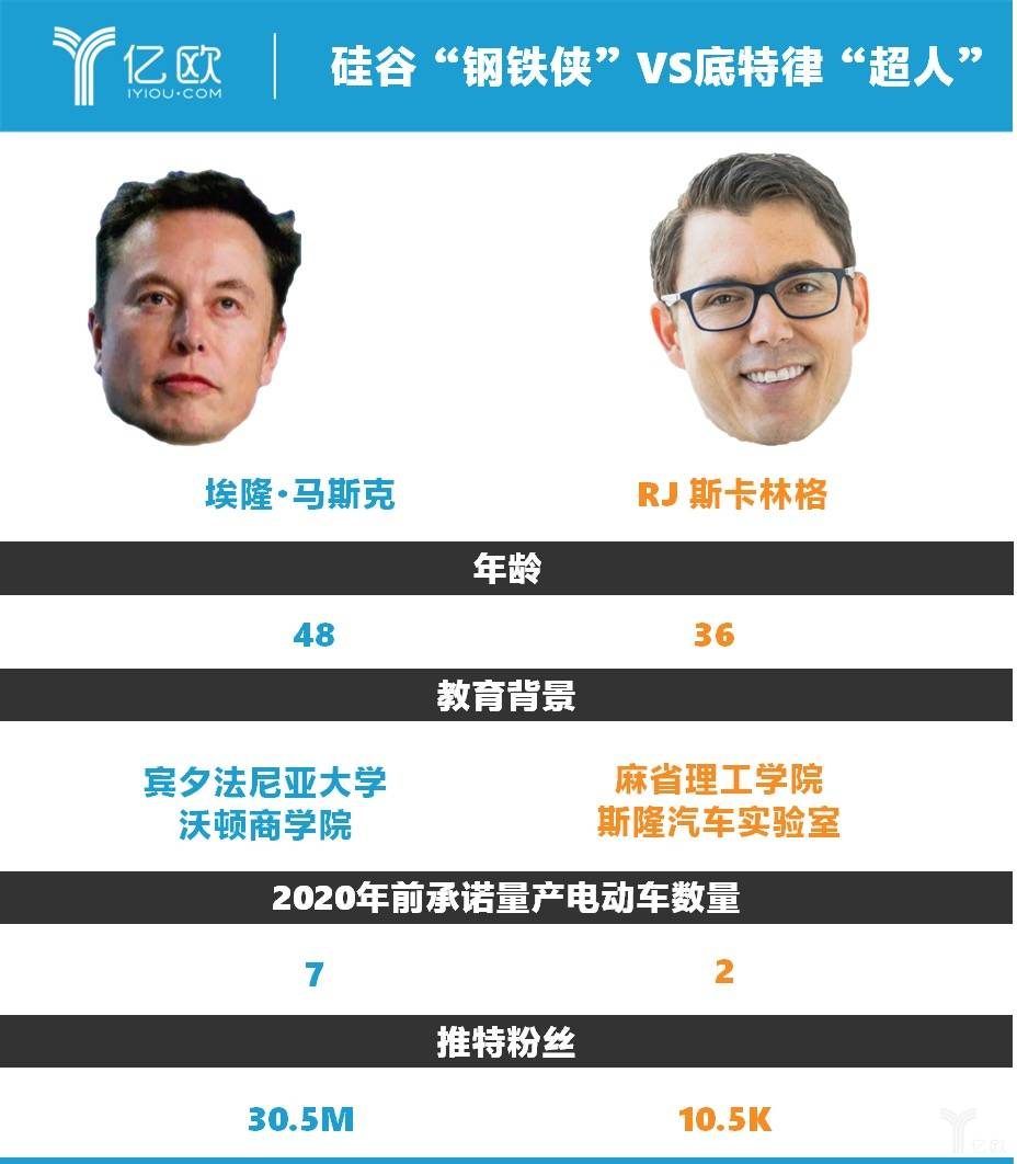 """硅谷""""钢铁侠""""vs 底特律""""超人"""""""