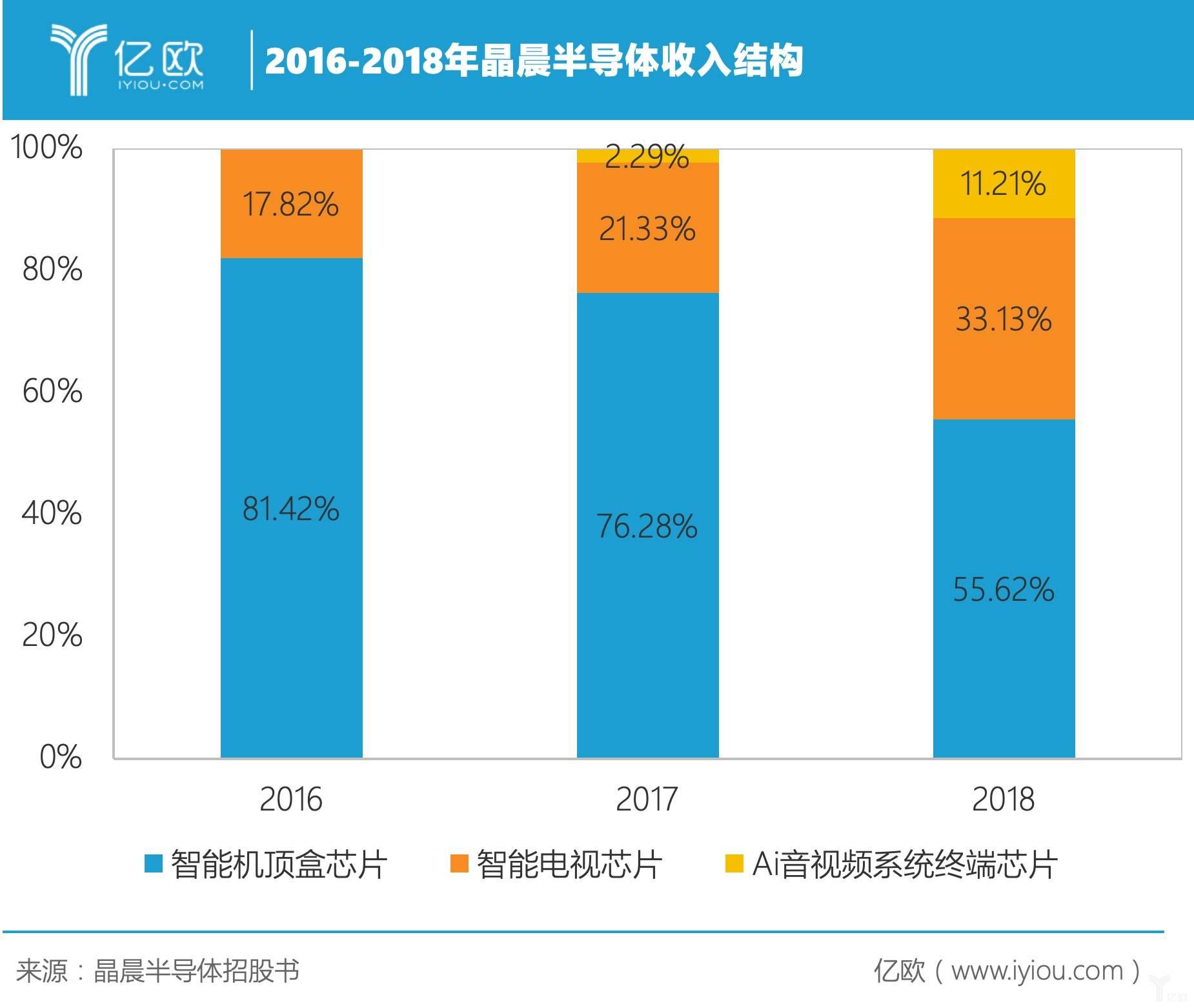 2016-2018年晶晨半导体收入结构.jpeg
