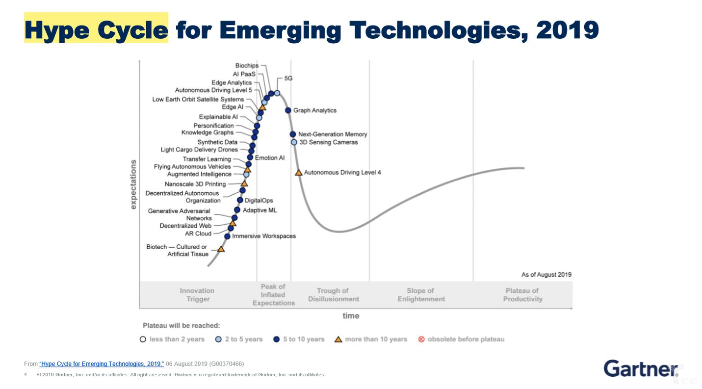 Gartner 2019技术成熟度曲线