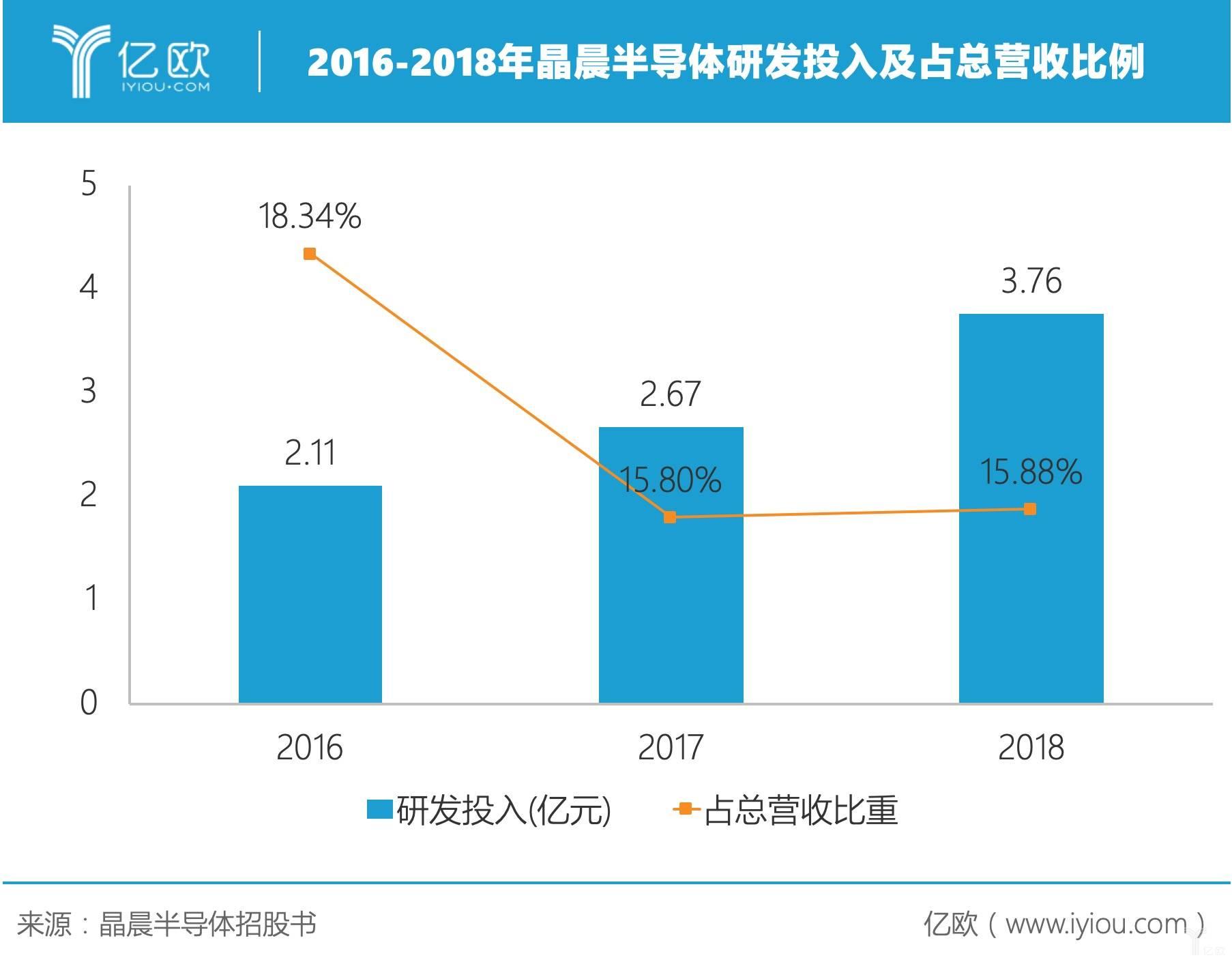2016-2018年晶晨半导体研发投入占总营收比例.jpeg