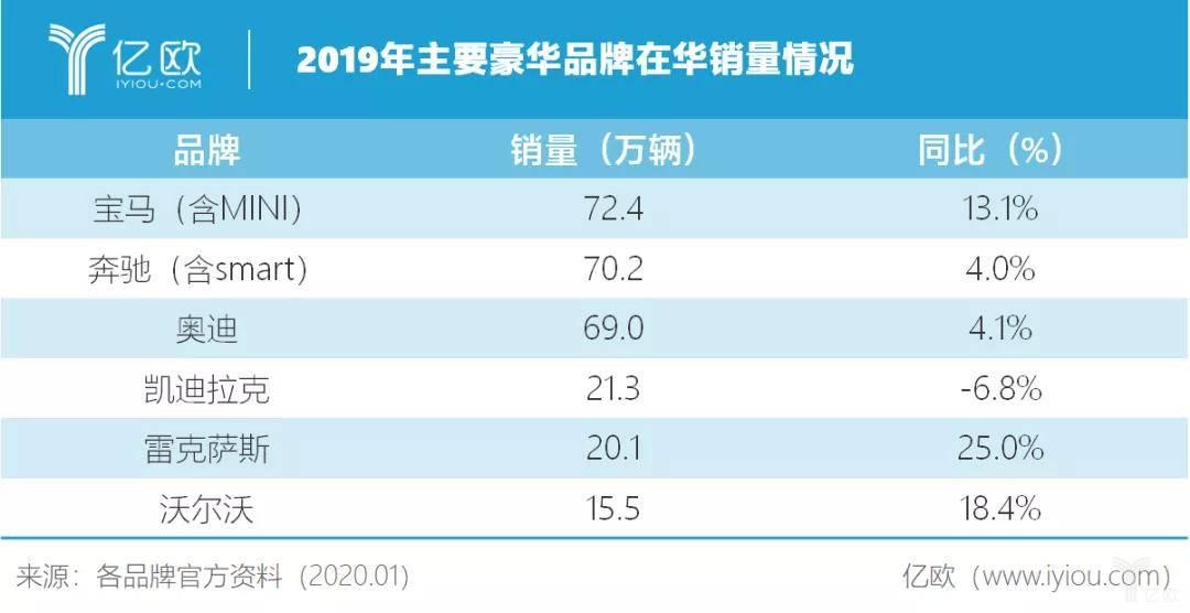 2019年主要豪華品牌在華銷量情況