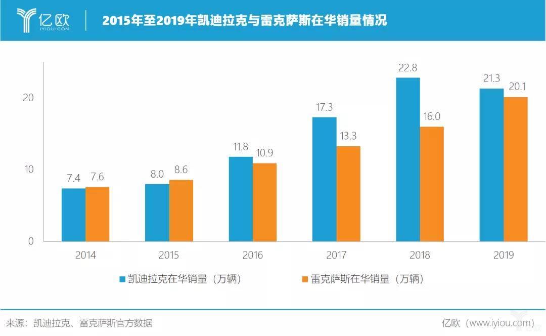 2015年至2019年凱迪拉克與雷克薩斯在華銷量情況
