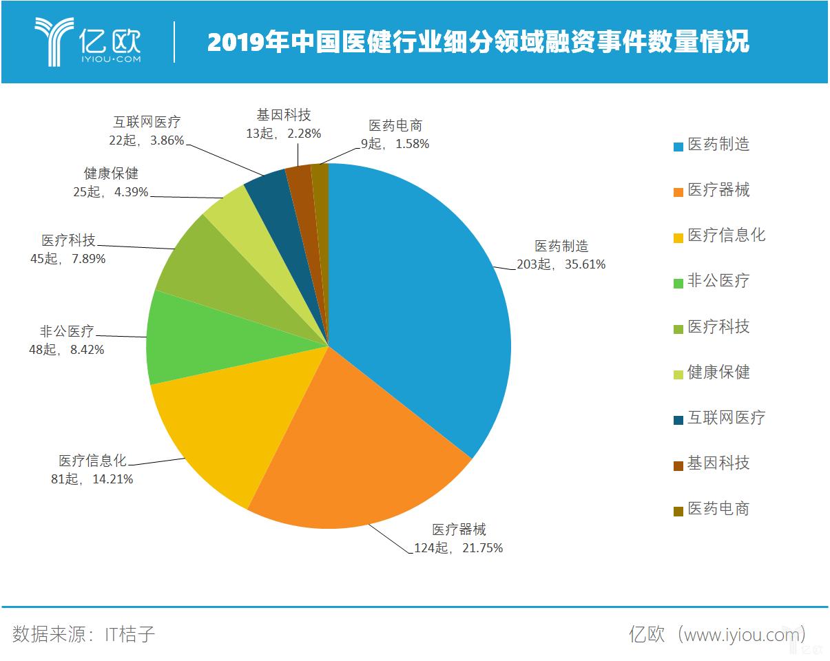 2019年中国医疗健康行业各领域融资情况.png