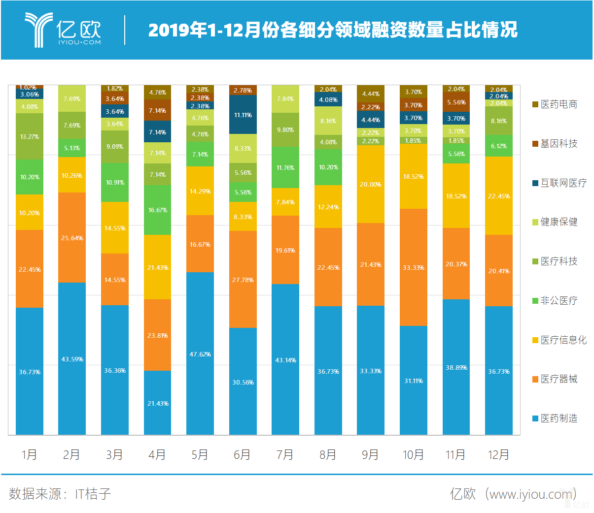 2019年各月份融资情况.png