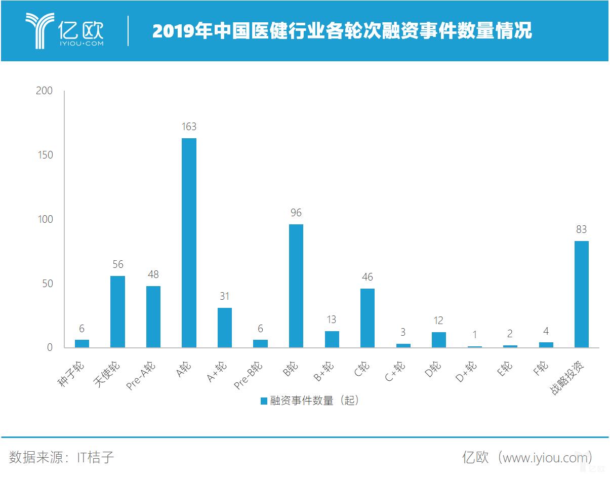 2019年中国医健融资轮次集中于A、B轮.png