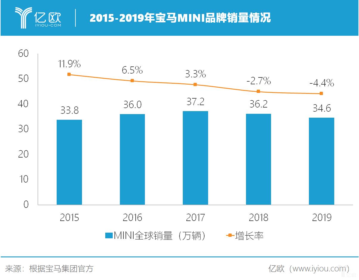 2015-2019年宝马MINI销量