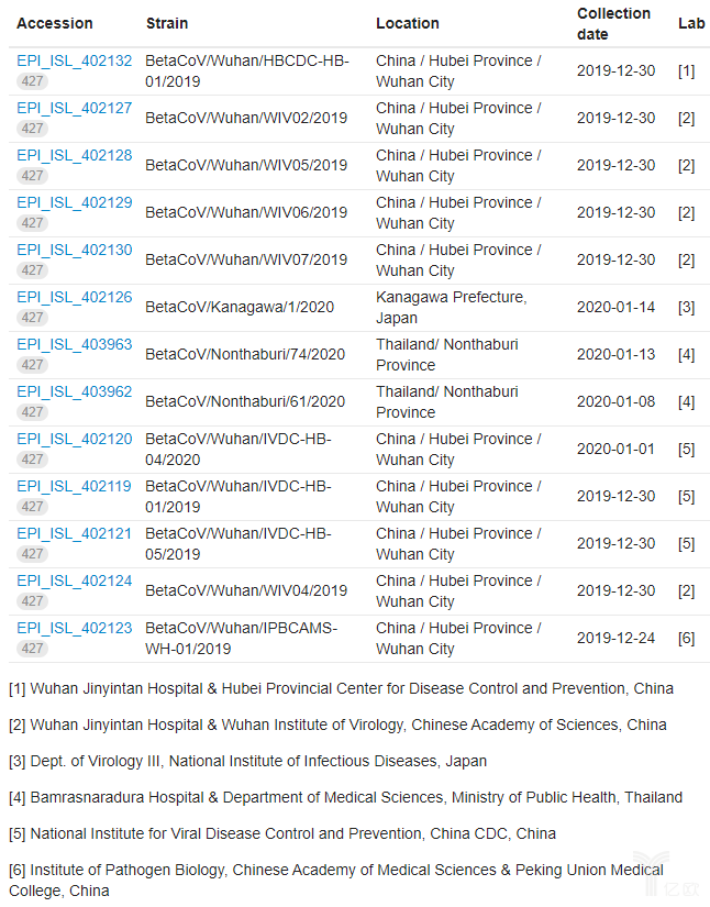 13個新型冠狀病毒基因組.png
