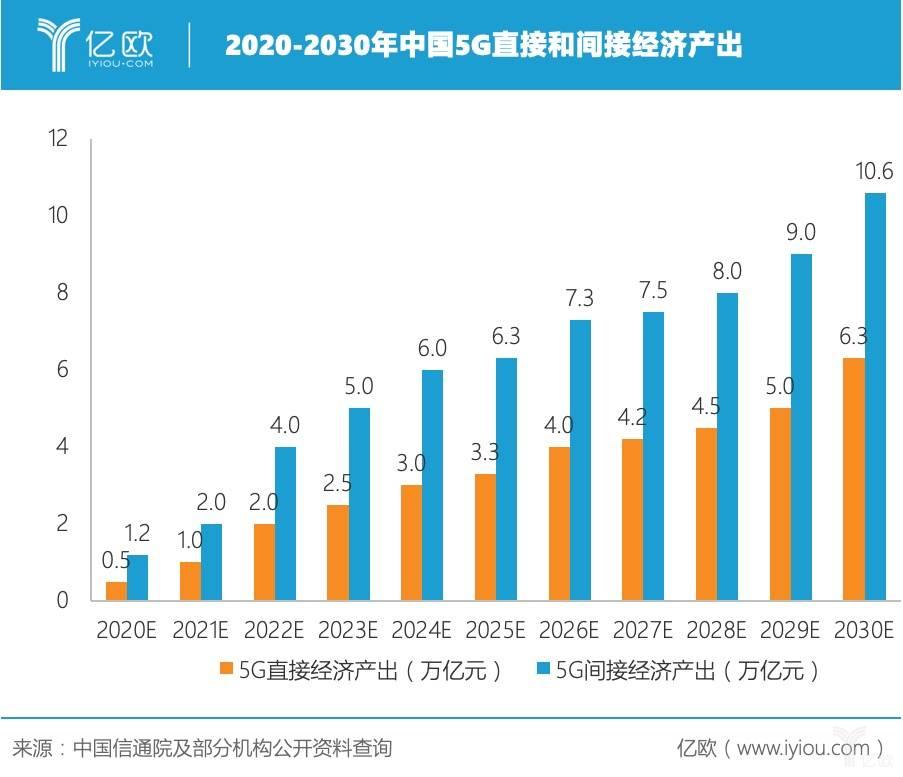 中国5G经济产出.jpeg