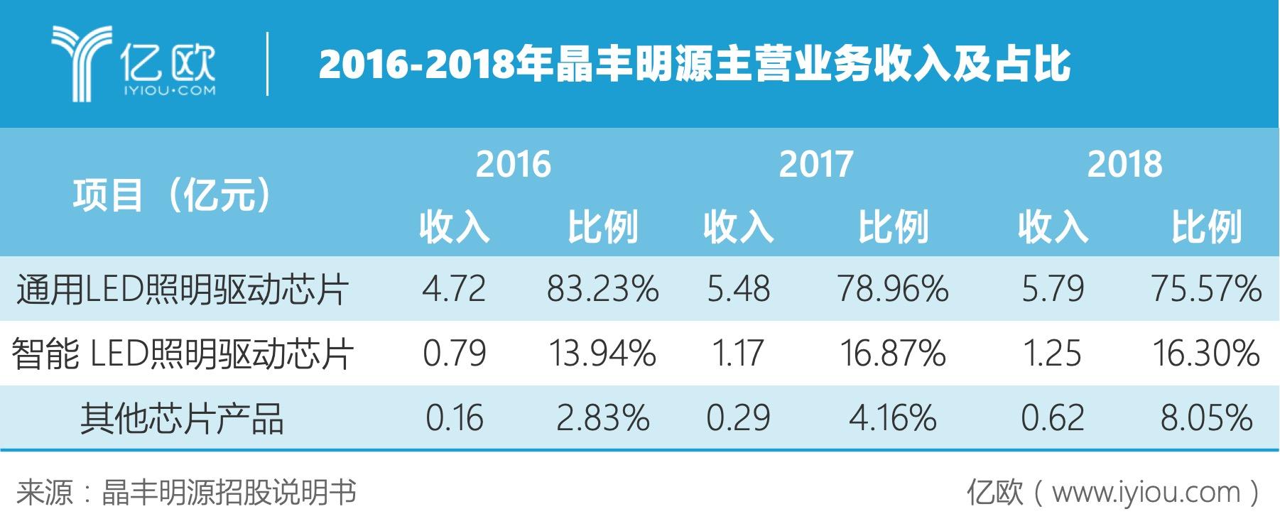 2016-2018年晶丰明源主营业务收入及占比.jpeg