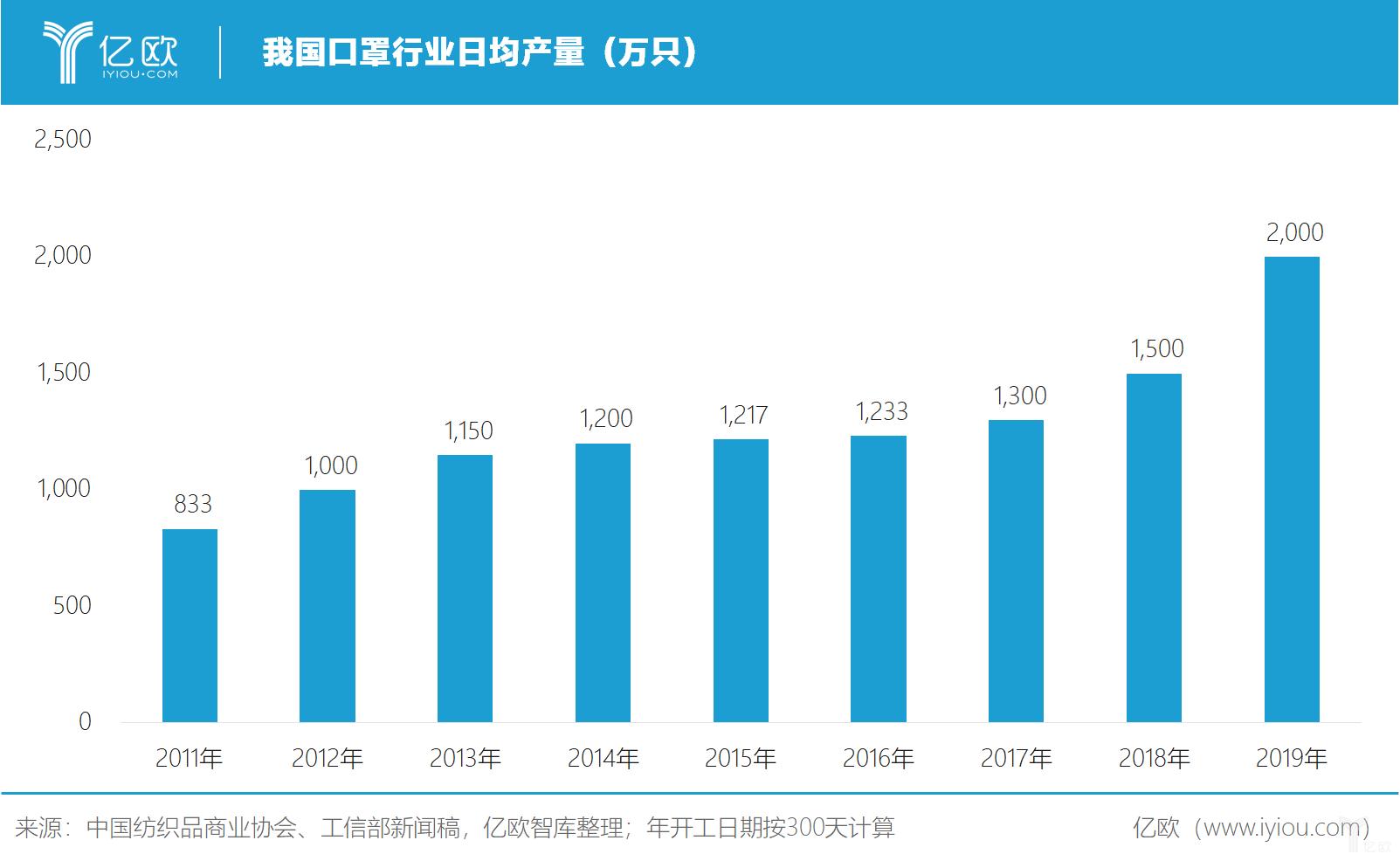 亿欧智库:我国口罩行业日均产量